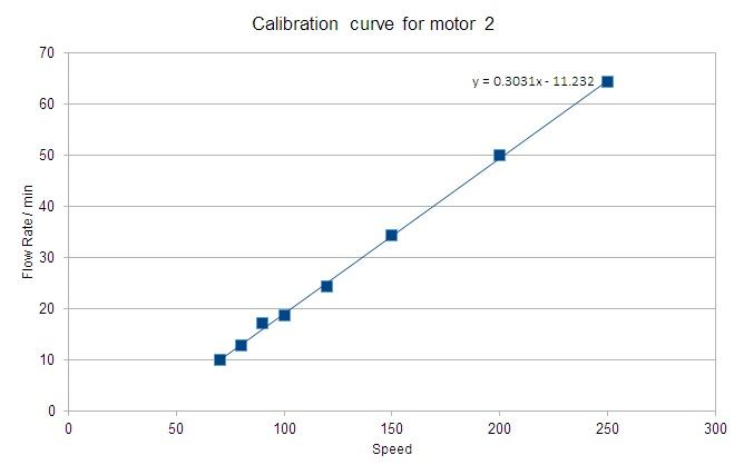 calibrationcurve