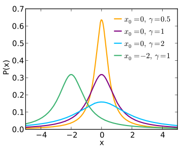 360px-Cauchy_pdf.svg