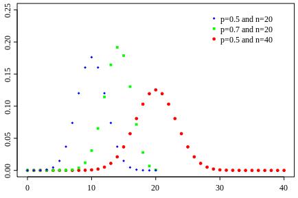 434px-Binomial_distribution_pmf.svg
