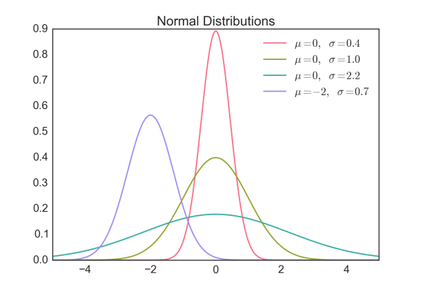 Introduction to Bayesian Statistics, Part 3 | i am become